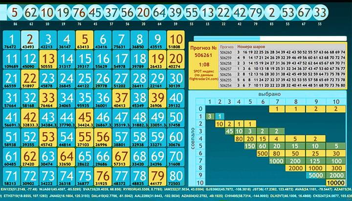 Онлайн лотереи казино: выигрывай в кено уже сейчас
