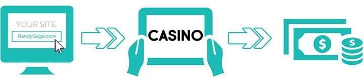 Партнерские программы онлайн казино: солидный заработок для вебмастеров